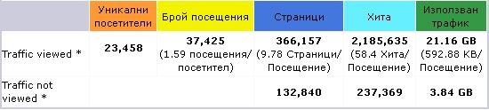 статистиките в AWStats