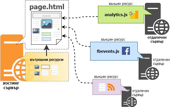 Ресурси в сайта