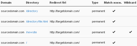 Active redirects in cPanel