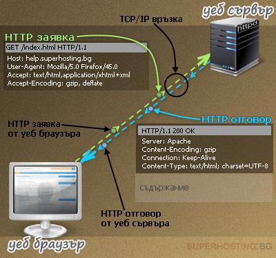 HTTP заявки, изпратени от браузъра и HTTP отговорите, върнати от уеб сървъра