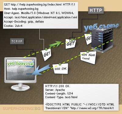 Комуникация между уеб браузър и уеб сървър