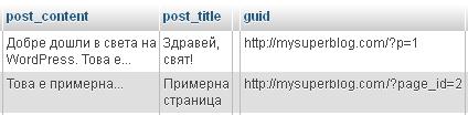 Уникални адреси в WordPress